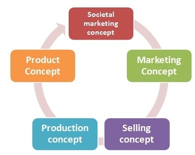 marketing concept of positioning Start studying marketing: 6 segmentation targeting and product positioning learn vocabulary, terms, and more with flashcards, games, and other study tools.