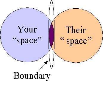 Boundary spanning