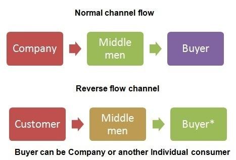 Reverse flow channels