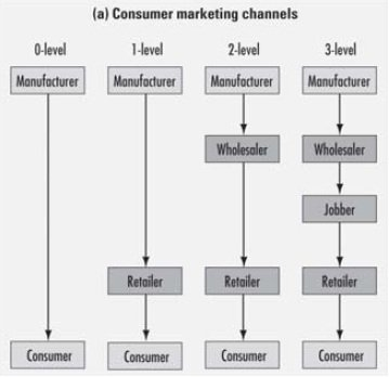 Channel Levels - Consumer Marketing Channel