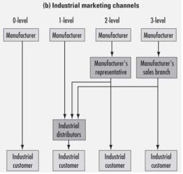Channel Levels - Industrial marketing channel