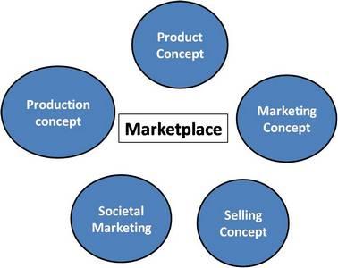 Company orientation towards marketplace