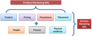 Physical evidence in marketing mix