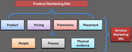 Service Marketing Mix