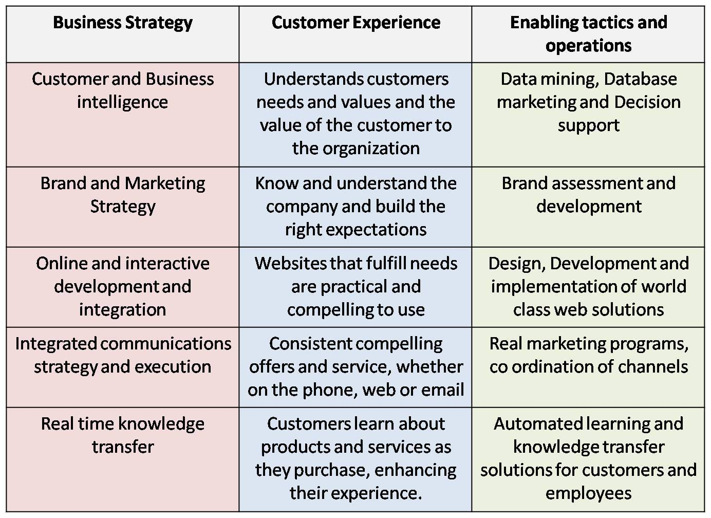Customer Driven organization