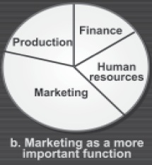 importance of marketing 2