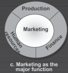 importance of marketing 3