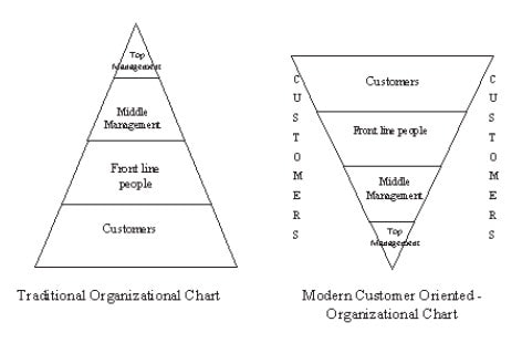 Modern customer oriented organizational chart