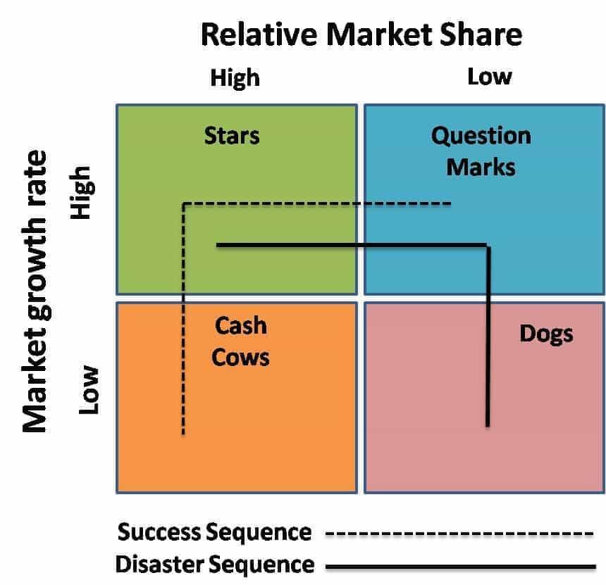 bcg matriz La matriz bcg también es conocida como matriz de crecimiento, matriz de inversión o matriz de participación se utiliza cuando las empresas quieren posicionar sus productos o unidades de negocio en el mercado.