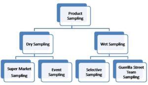 Product sampling