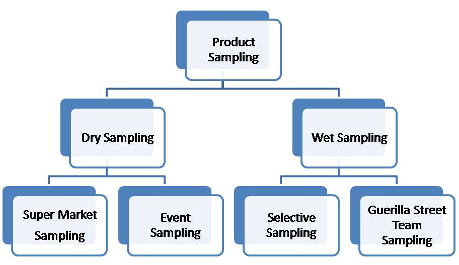 sampling techniques An important issue influencing the choice of the most appropriate sampling method is whether a sampling frame is available, that is, a listing of all the units that compose the study population if a sampling frame does exist or can be compiled, probability sampling methods can be used.
