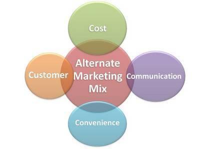 4 Cs Marketing mix