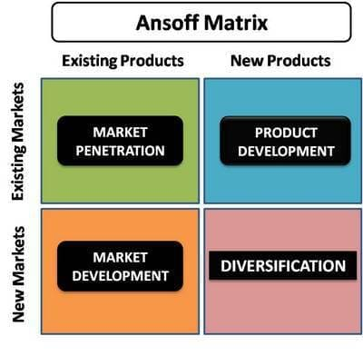 ansoff s growth matrix applied for nike The ansoff matrix is a strategic planning tool that provides a framework to help executives, senior managers, and marketers devise strategies for future growth.