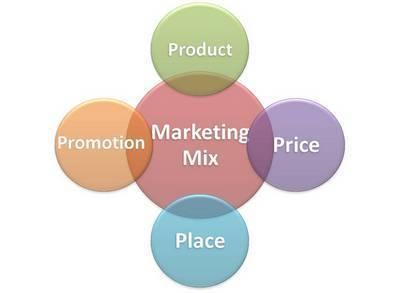 Marketing Mix - 4p's of marketing