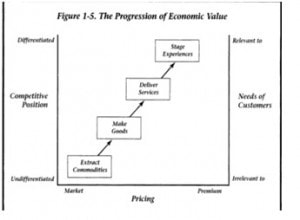Progression of economic value