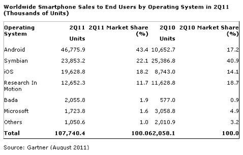 nokia lost its market share
