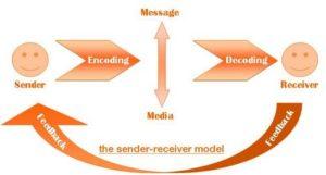 Marketing communications model