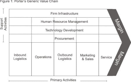 Value chain analysis – 9 points to create a value chain