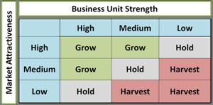 The GE McKinsey matrix
