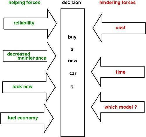 Force Field Analysis Restraining And Driving Forces