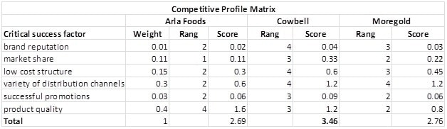 efe matrix of airline industry American airline case study uploaded by fathi salem mohammed abdullah declining increased competition from point-to-point competitors availability of pricing information overcapacity in industry competitive profile matrix efe matrix key external factors opportunities 1.