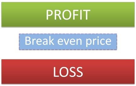 Break even price
