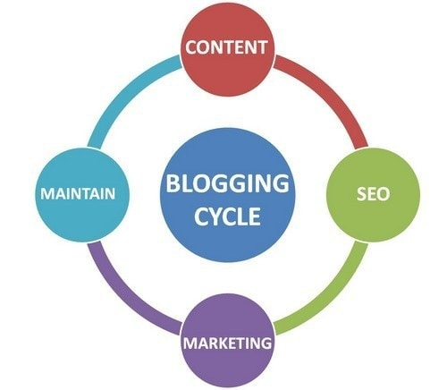 The blogging cycle and the process of blogging