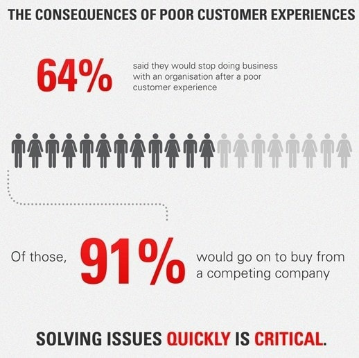 Importance of customer interactions