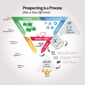 Prospecting-is-a-Process-01-1024x1024