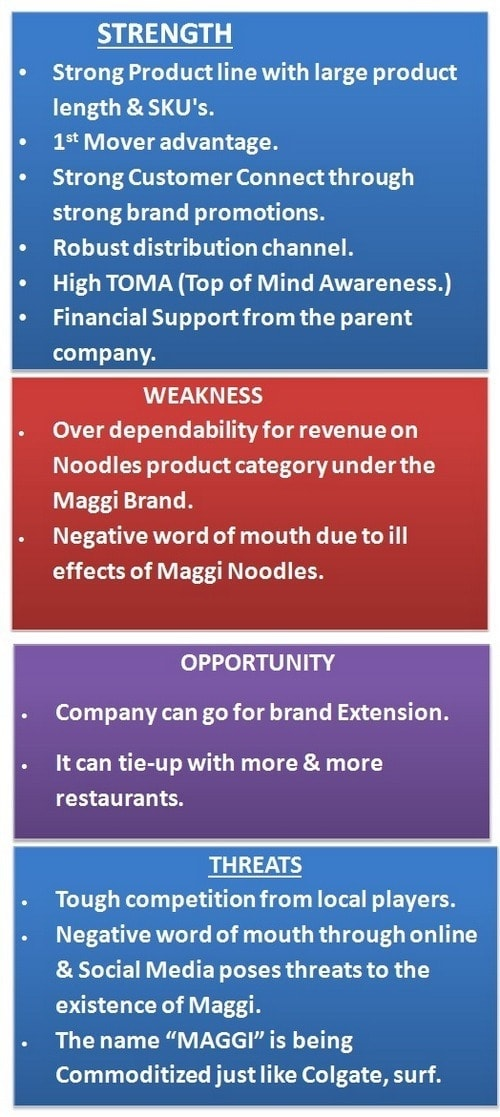 swot analysis of maggie noodles The company said sales had dropped 20 per cent year on year because of the  maggi noodle scandal, which erupted last month when indian.