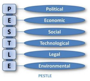 PESTLE analysis