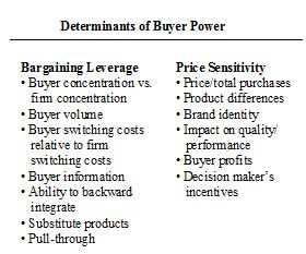 Porters Five forces Buyers power