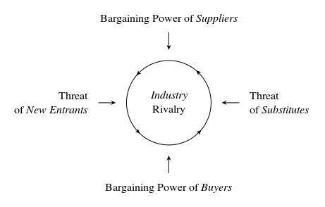 porter s five forces for spa industry Porter's five forces assess the threats to the the tool was created by harvard business school professor michael porter, to analyze an industry's attractiveness.