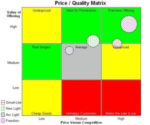Price quality matrix 1