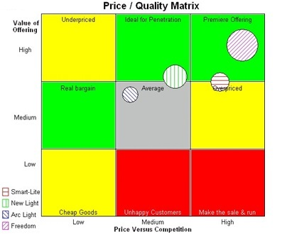 Price quality matrix 1
