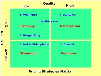 Price and quality matrix 2