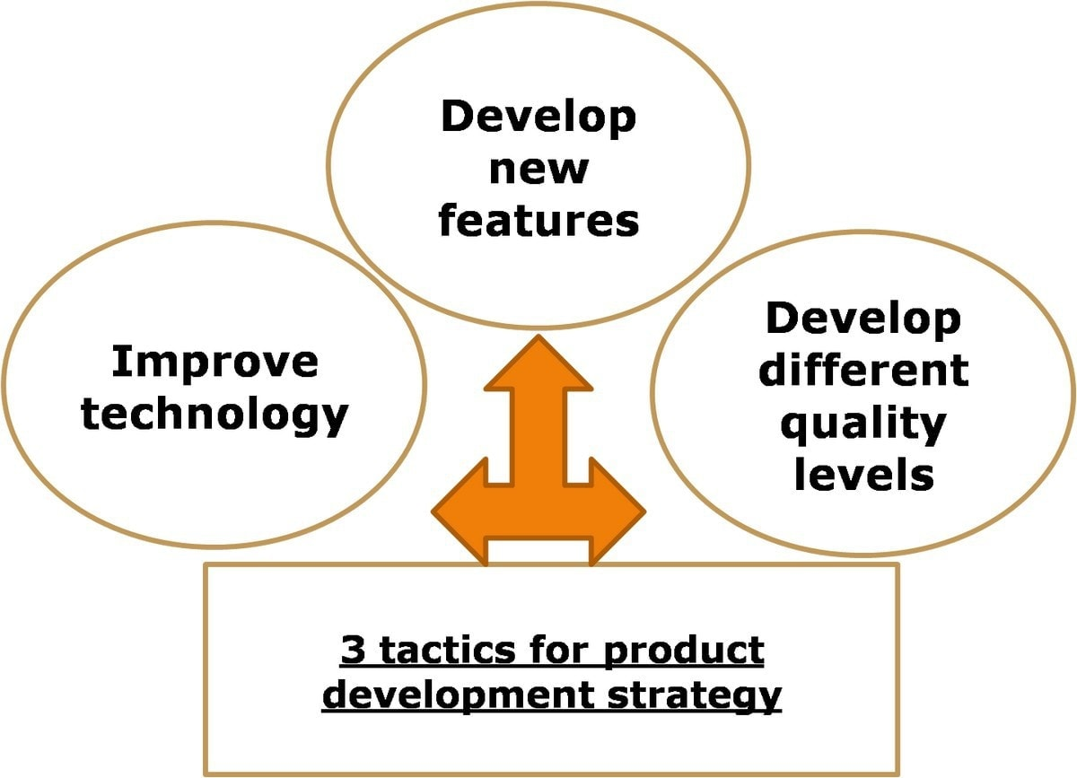 Tactics product development strategy - 1