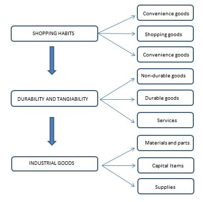 Product Classification Classification Of Products