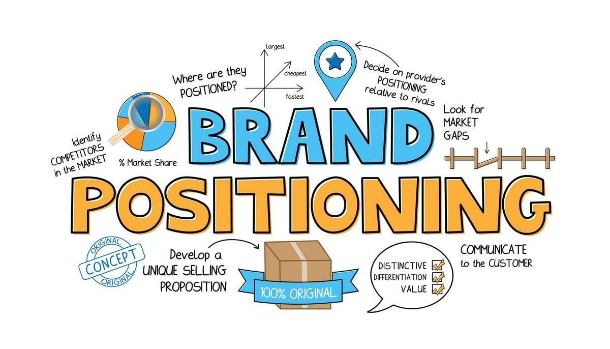 What Is Brand Positioning Examples Definition And