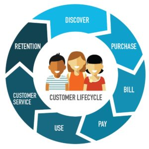 Customer life cycle explained in 7 steps