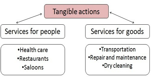 Classification of services 1