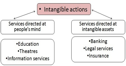 Classification of services 2