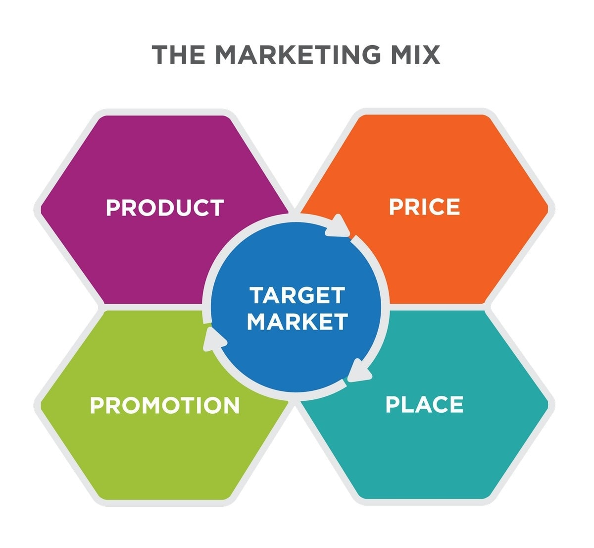 9 lessons we learn from Marketing mix