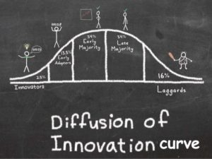 What is Diffusion of Innovation? Theory by Everett Rogers
