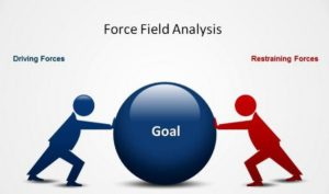 Force field analysis - 2
