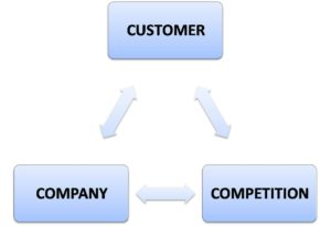 Marketing strategy 3 c concept - 2