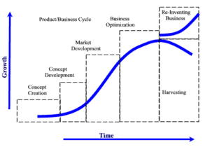 Role of Marketing in new product adoption