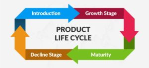 Benefits and limitations of Product life cycle