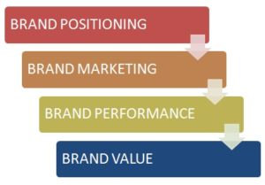 Four steps of strategic brand management