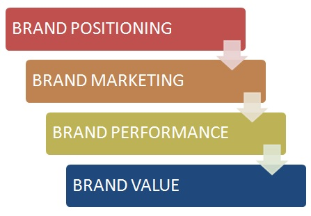 A Guide On Strategic Brand Management   Steps For Branding Strategy